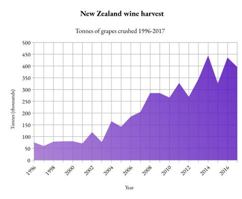 Statistics on grape crushing in New Zealand from 1997-2017